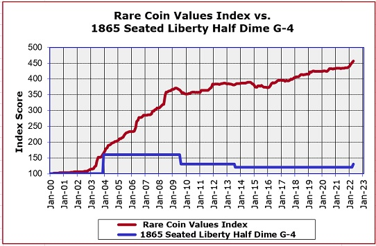 1865 Seated Liberty Half Dime Value Trend Chart