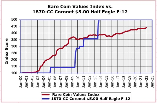 1870-CC Half Eagle Value Trend Chart