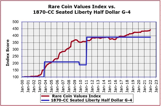 1870-CC Seated Liberty Half Dollar Value Trend Chart