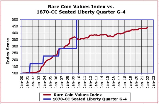 1870-CC Seated Liberty Quarter Price Increase Chart