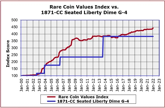 1871-CC Dime Value Trend Chart