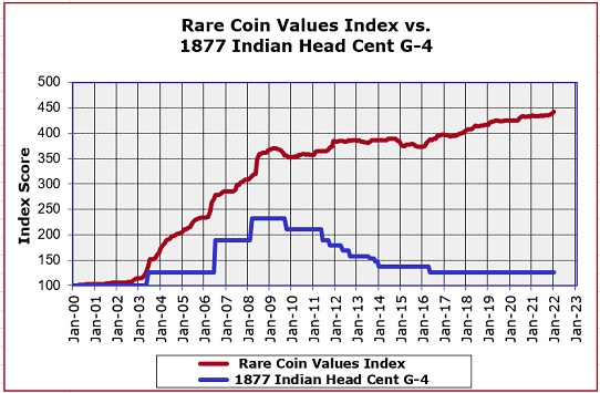 1877 Indian Head Cent Price Analysis