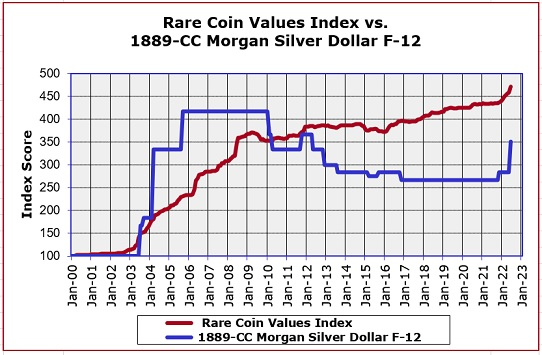 1889-CC Morgan Silver Dollar Price Increase Graph