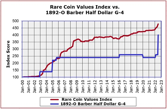 1892-O Barber Half Dollar Value Trend Chart