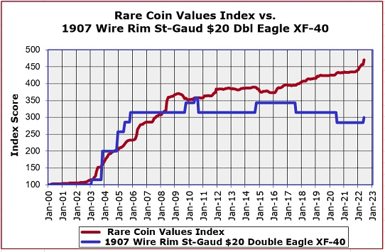 1907 St Gaudens Double Eagle High Relief Value Trend Chart