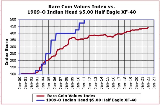 1909-O Half Eagle Value Trend Chart