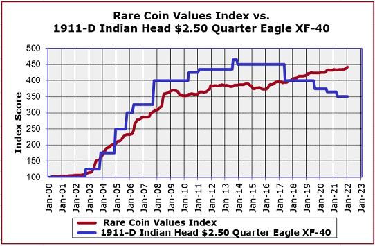 1911-D Quarter Eagle Value Trend Chart