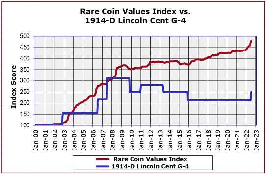 1914-D Lincoln Cent Value Trend Chart