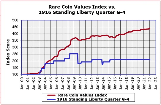 1916 Standing Liberty Quarter Value Trend Chart