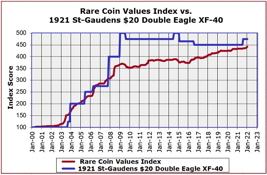 1921 St Gaudens Double Eagle Value Trend Chart