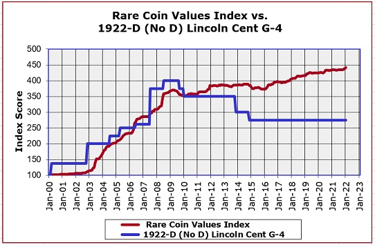 1922-D No D Lincoln Cent Value Trend Chart