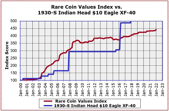 1930-S $10 Eagle Value Trend Chart