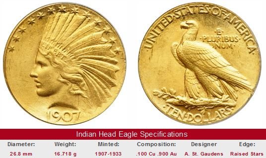 Gold $10 Indian Head Eagle