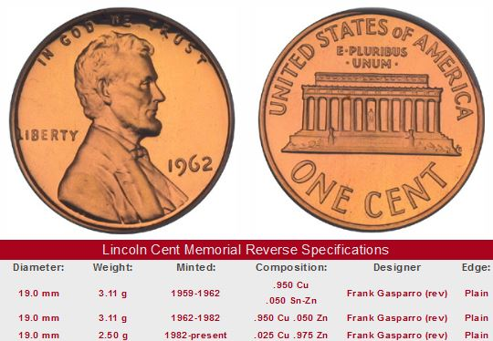 Historical Value Trends for Key Dates of the Lincoln Cent Series