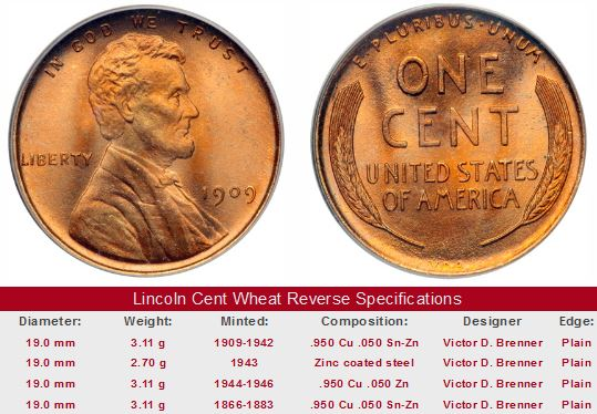 1909 VDB Uncirculated Lincoln Cent