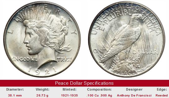 1921 Unciruclated Peace Dollar
