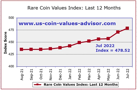 Rare Coin Values Index Last 12 Months