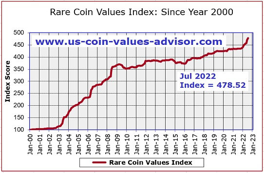 Rare Coin Values Index Since Year 2000