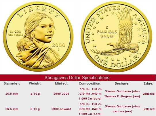 Sacagawea Golden Dollar coin