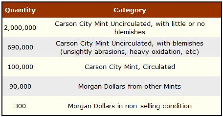 GSA Hoard Category Count