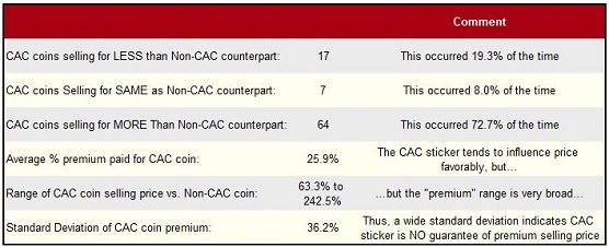 Selling Prices of CAC stickered coins compared to same coins with no CAC sticker