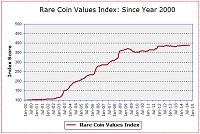 Rare Coin Value Index thumbnail for blog